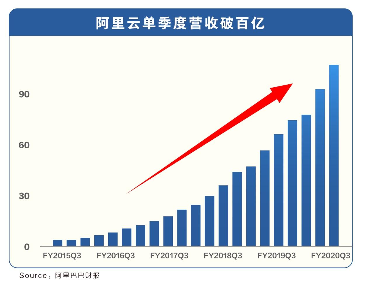阿里云季度营收107亿,全球第三家单季度百亿级云服务商