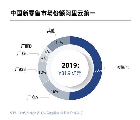 阿里云战略投入新零售,一年占据50%市场份额