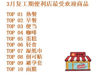 便利蜂发布复工期10大热销商品榜单:热餐稳居第一,避孕套销量排名下滑