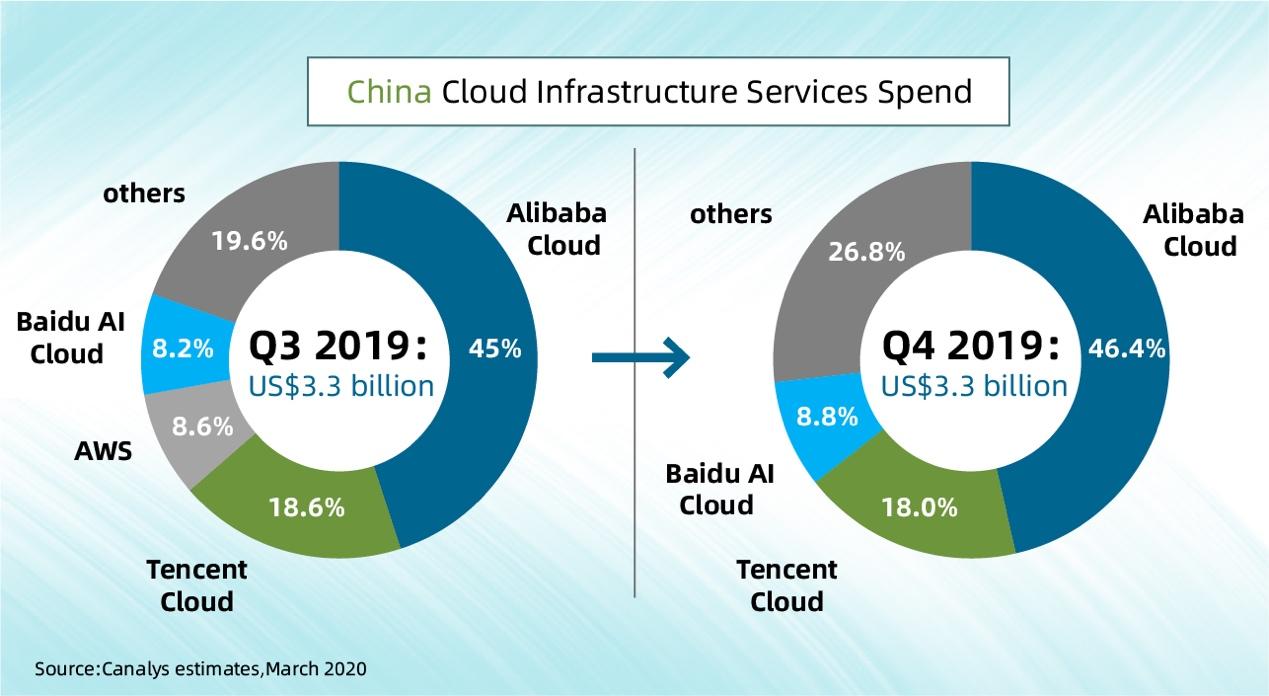 中国云计算市场最新排名:阿里云第一,份额上涨至46.4%