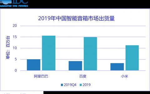 IDC报告显示天猫精灵稳居中国第一 阿里巴巴建成中国最大物联网平台