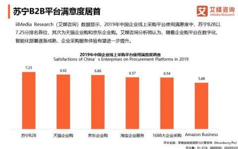 企业采购行业研究报告:超四成采用双渠道采购  苏宁B2B平台满意度居首