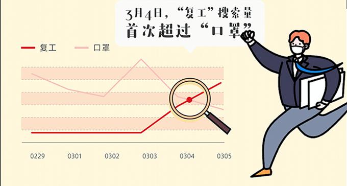 """快手发布2020复工报告:""""复工""""搜索量在3月初首次超过""""口罩"""""""