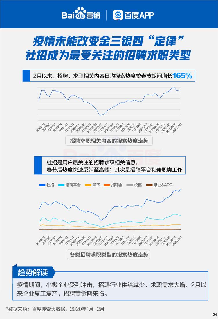 百度发布六大线下行业复苏搜索大数据报告:整体热度2月开始加速回升