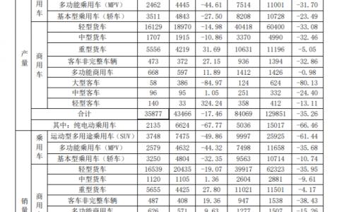 江淮汽车3月销量为34068辆,同比下降23.13%