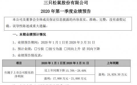 三只松鼠一季度预计盈利1.78亿元至2.1亿元,同比下滑15.76%至28.60%