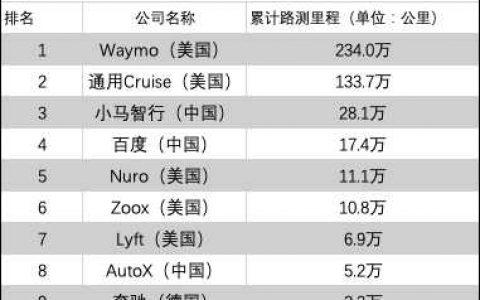 全球无人车公司加州路测排名:小马智行、百度、AutoX位列前十