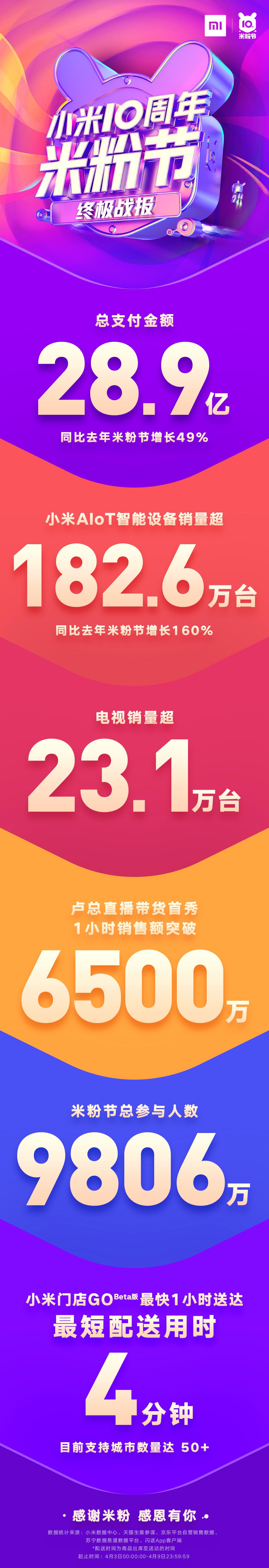 小米10周年米粉节总支付金额28.9亿,同比增长49%