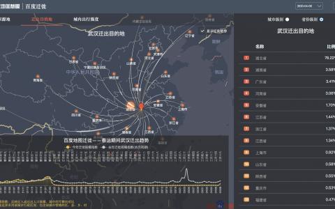 离汉通道开启,百度地图大数据显示武汉78.22%的迁出人口湖北省内迁徙