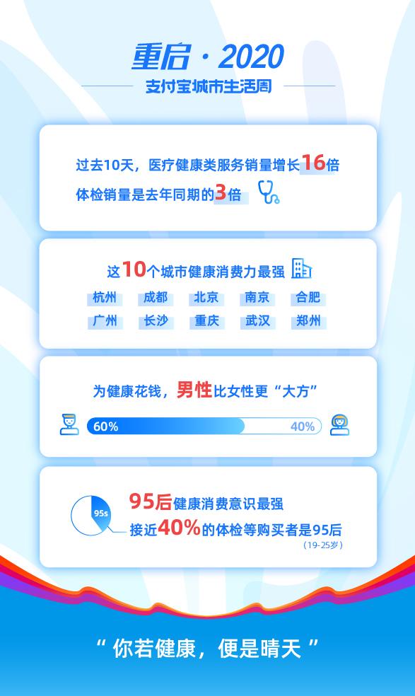 支付宝:医疗健康服务消费增长16倍,中国人健康意识显著提升