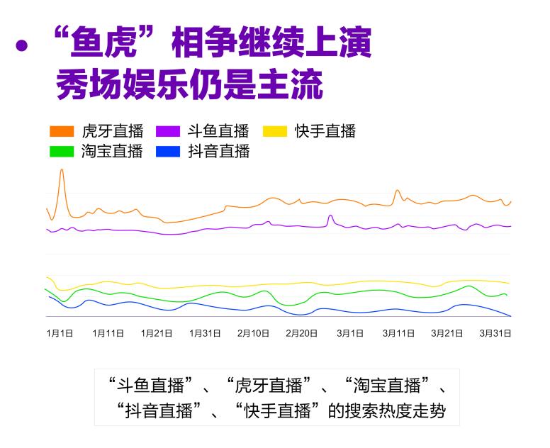 百度发布直播搜索大数据报告:疫情推动直播热度上涨120%