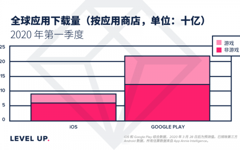 App Annie:2020年Q1Google Play的下载量同比增长了5%