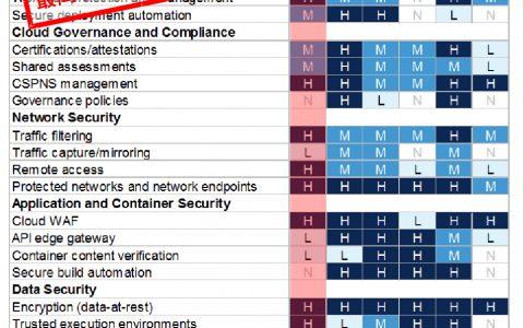 Gartner发布云安全能力评估报告:阿里云全球第二,超过亚马逊