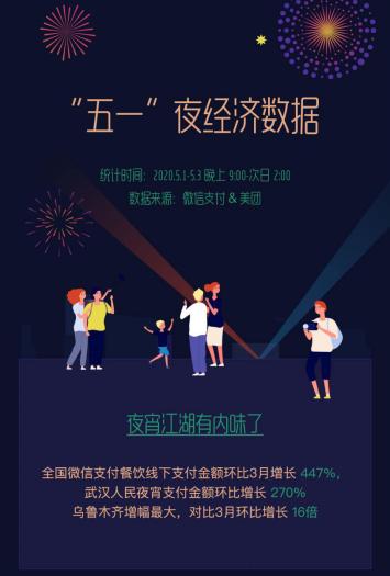 """复盘五一黄金周:消费、旅游让""""经济复苏""""成关键词"""