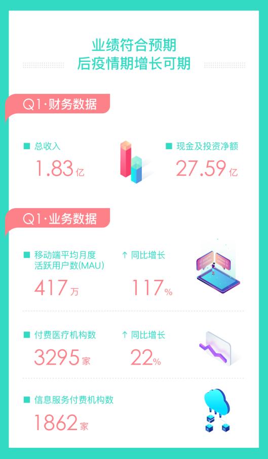 新氧2020Q1财报:平均MAU达417万,为行业注入强心针