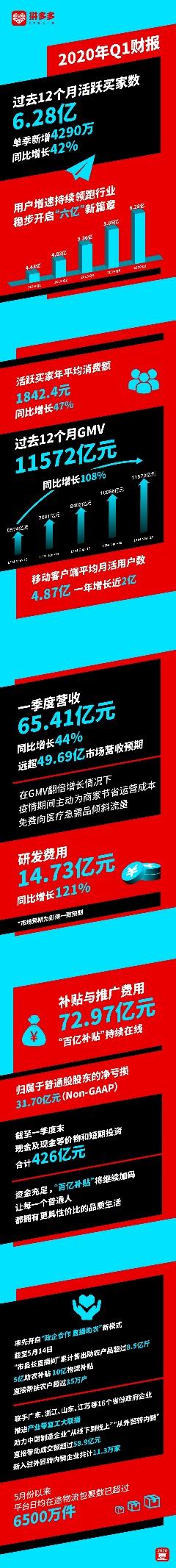 拼多多2020年Q1营收65.41亿元,年活跃买家数达6.28亿
