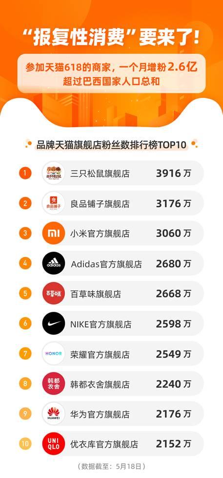 """天猫618前一个月商家涨粉2.6亿 国货品牌成""""吸粉大户"""""""