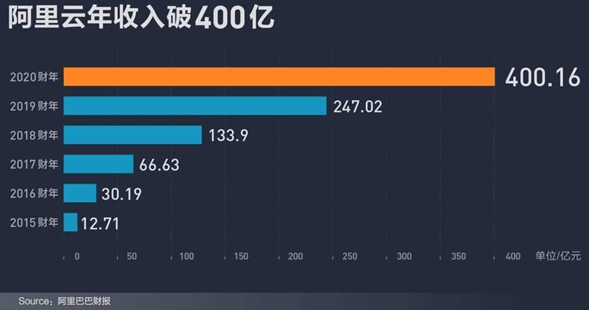 阿里巴巴业绩全面超预期:云收入破400亿,跻身世界顶级高科技公司