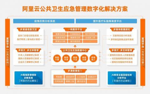 阿里云首次发布卫生应急数字化解决方案