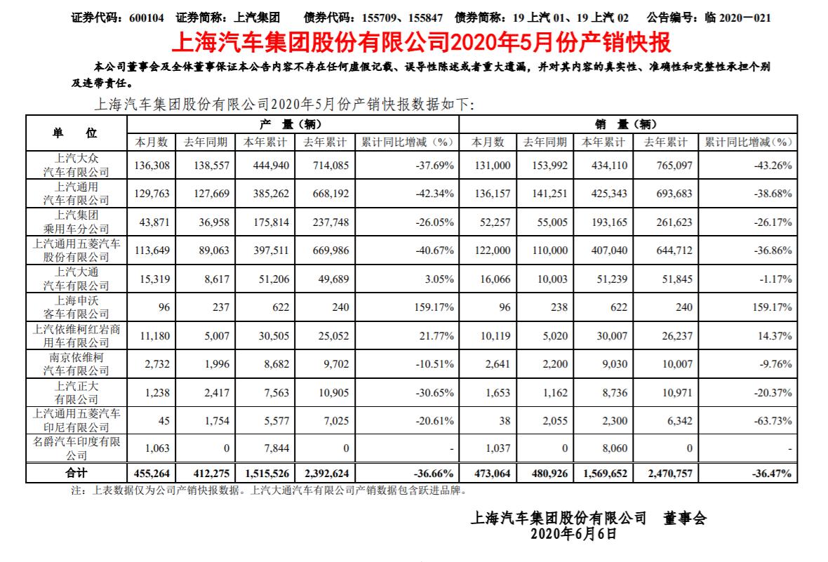 上汽集团5月销量为47.3万辆,去年同期为48万辆