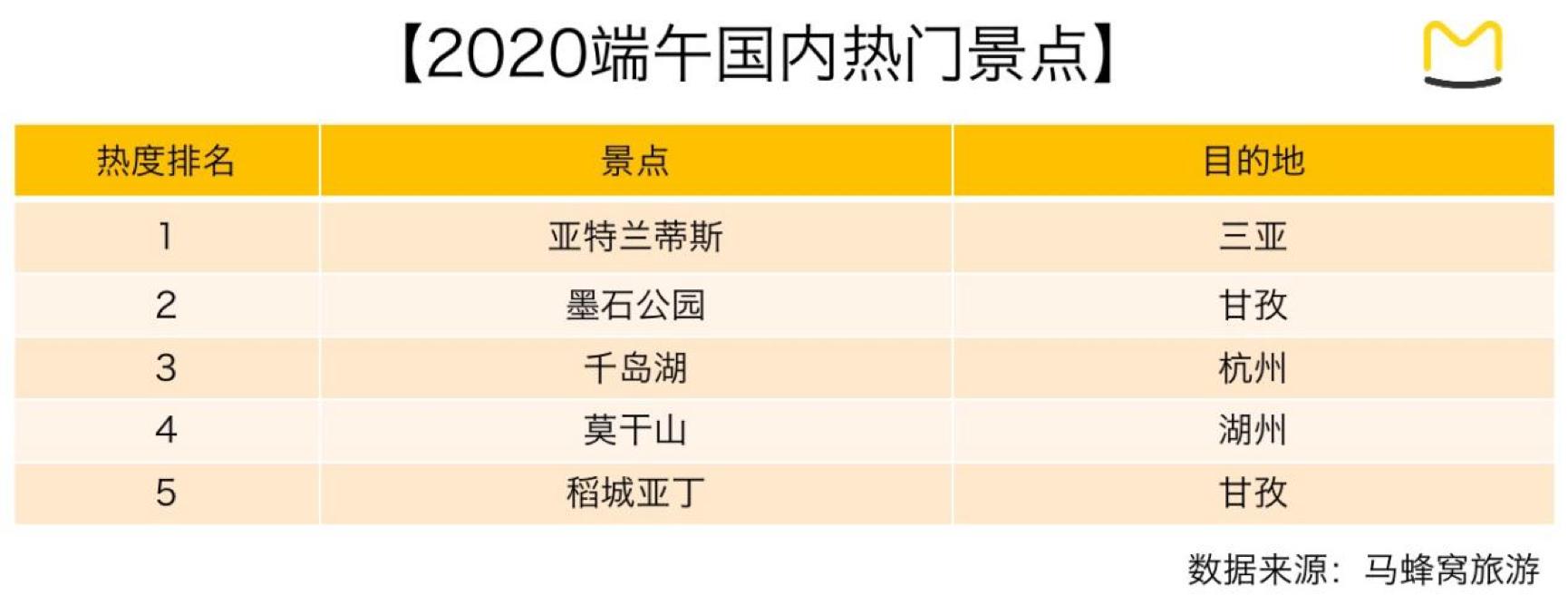 马蜂窝旅游:端午定制游订单上涨4300%