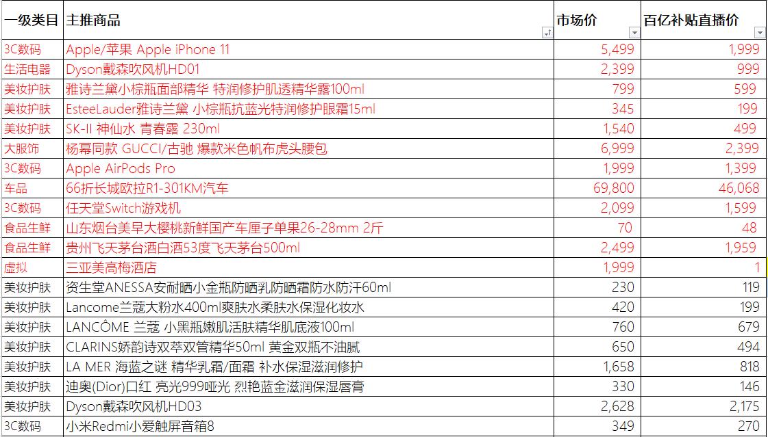 """周涛出任拼多多""""明星推荐官"""" 618直播带货1999元iPhone 11等尖货"""