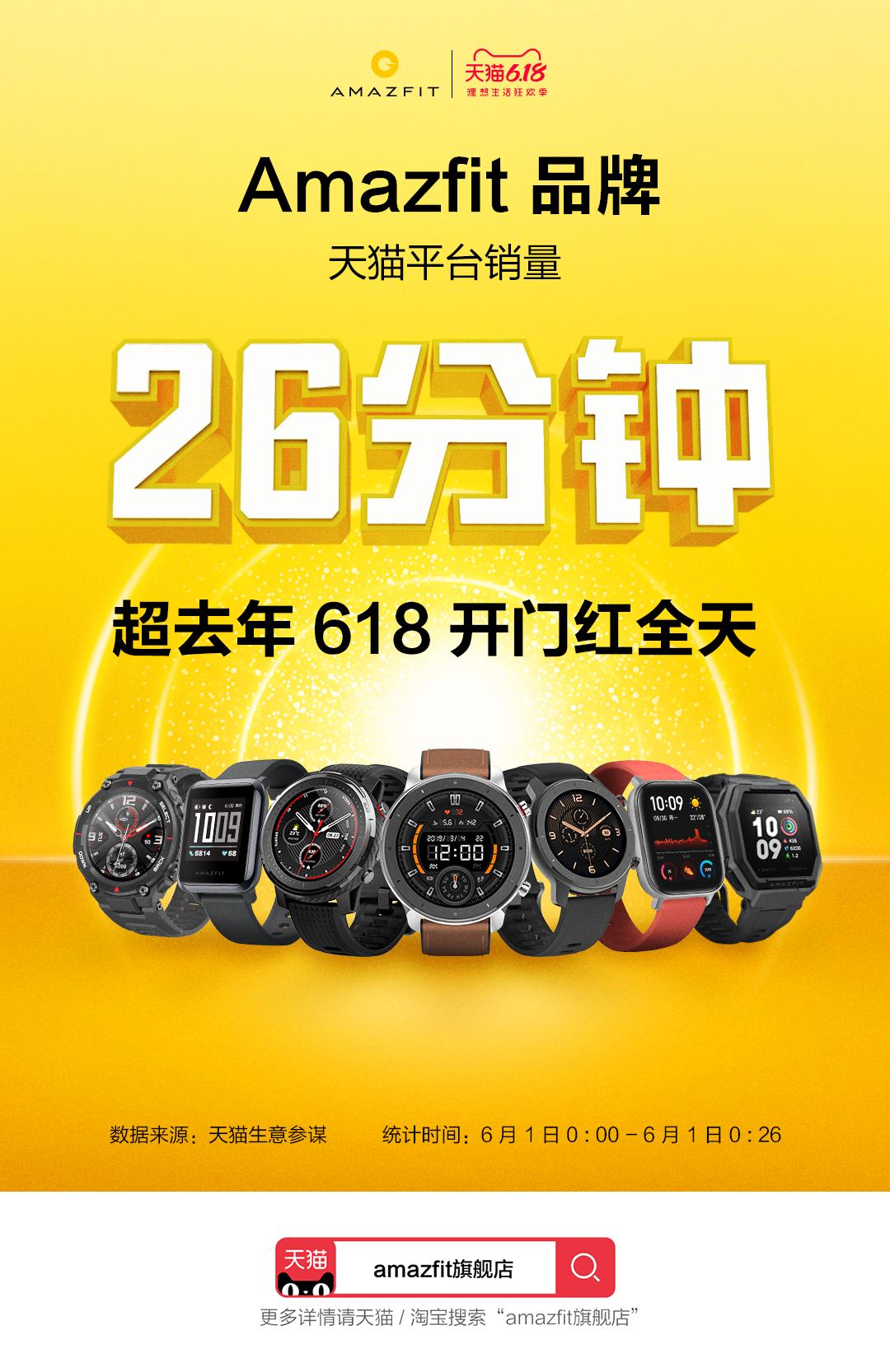 华米科技公布 618 开门红战报,Amazfit 智能手表刷新销售速度