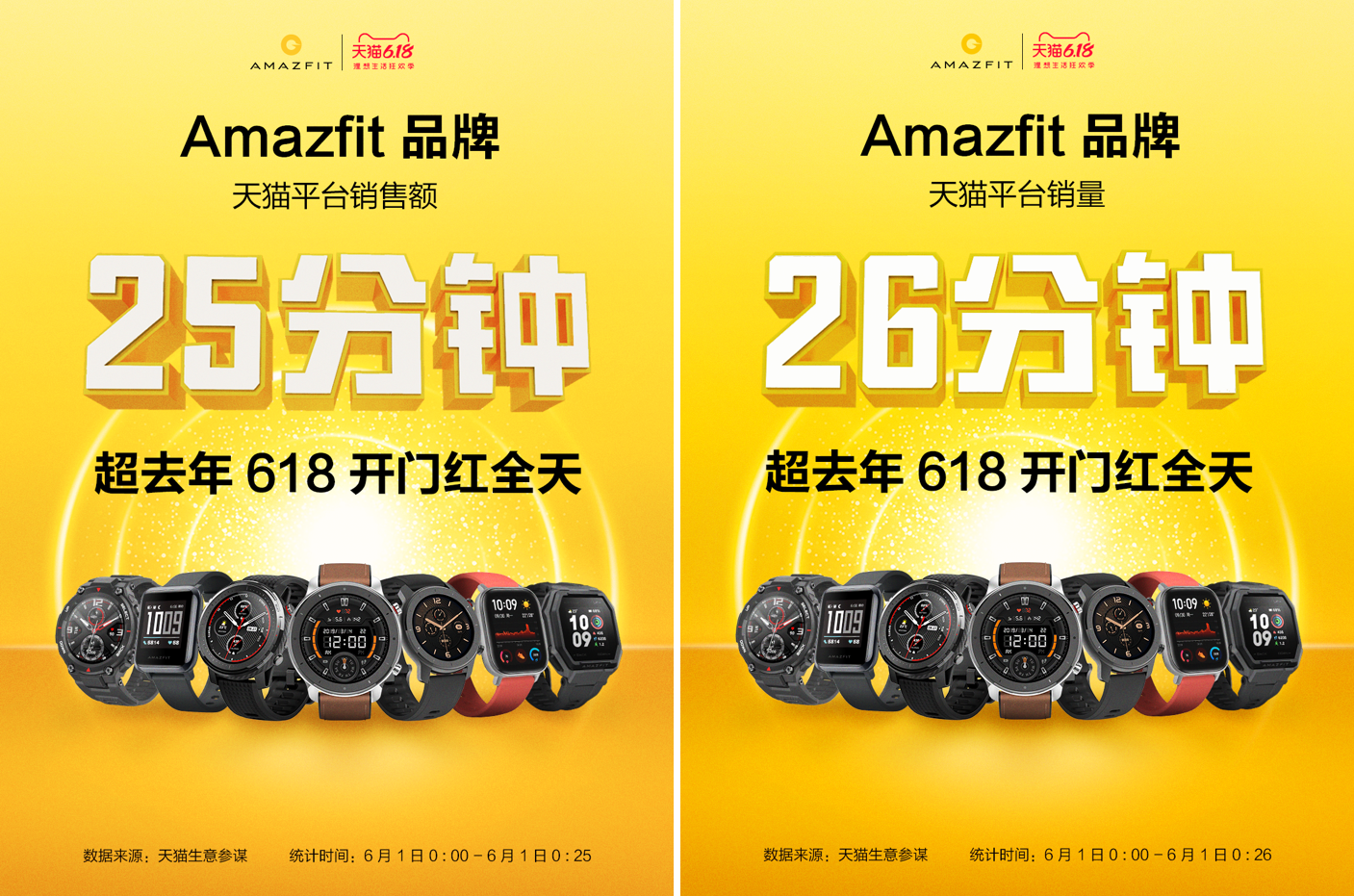 华米科技Amazfit登顶天猫智能手表销量榜 刷新销售纪录