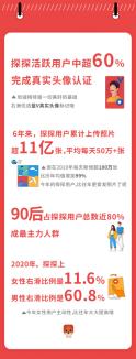 探探发布6周年数据,女用户右滑比提升近2倍