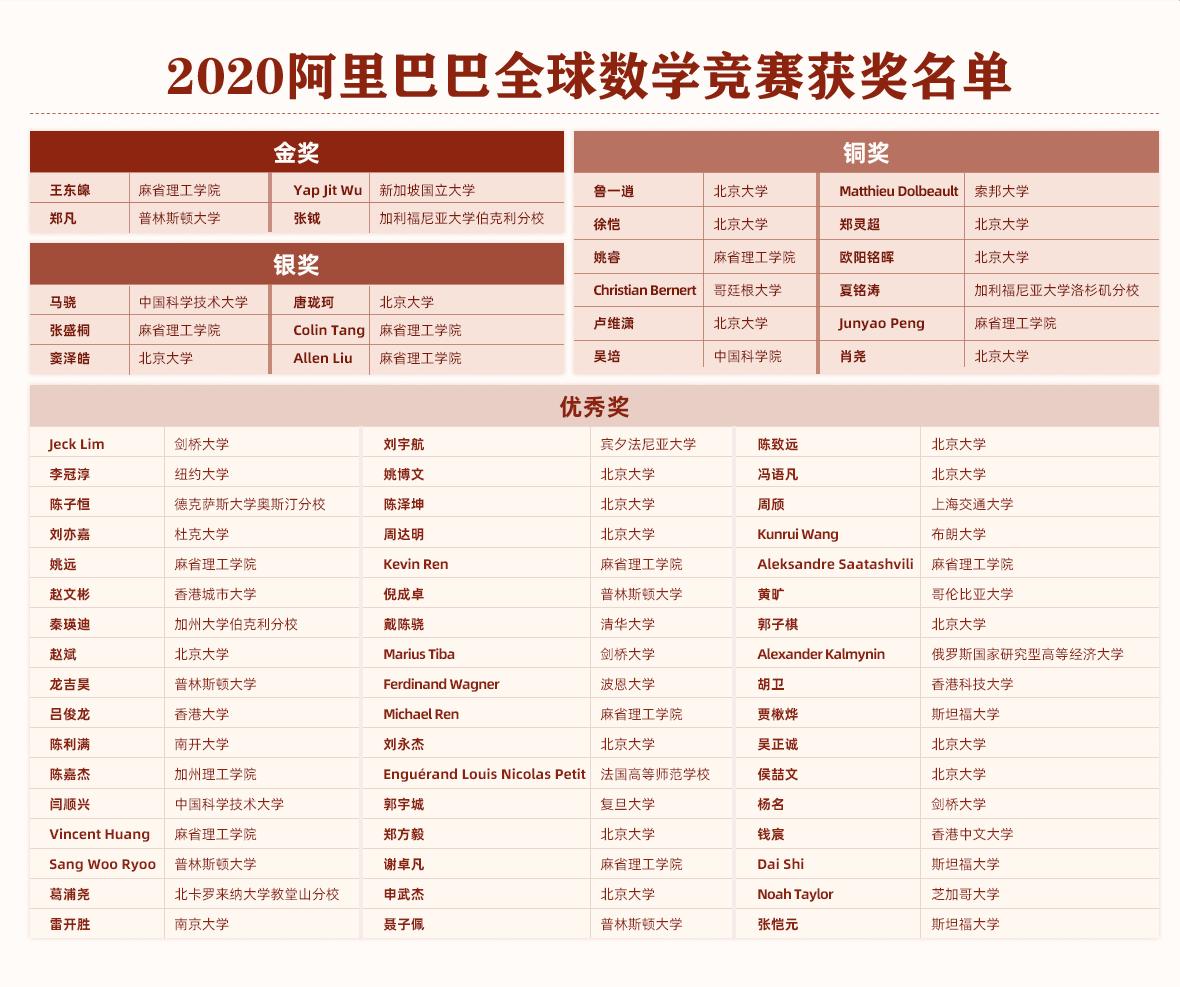 """020阿里巴巴全球数学竞赛颁奖典礼举办,73人获奖名单公布"""""""