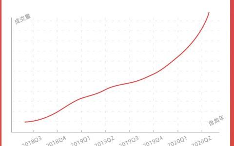 淘宝直播连续8个季度翻倍增长