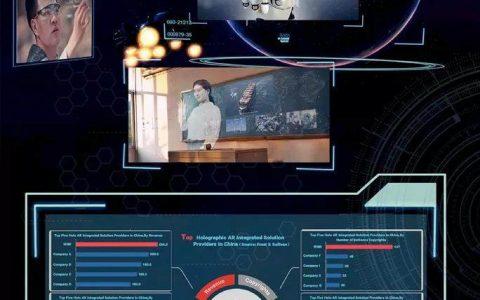 微美全息引领5G+AI视觉新体验,AR全息领先市场