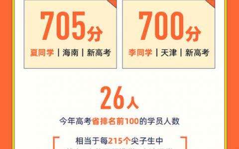 跟谁学发布2020年高考喜报:26人进入省前100名,800人提分超30分