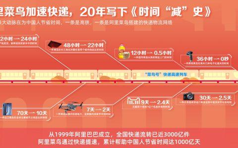 """快递进入""""48小时送达""""时代,阿里菜鸟每天帮中国人节省20亿小时"""