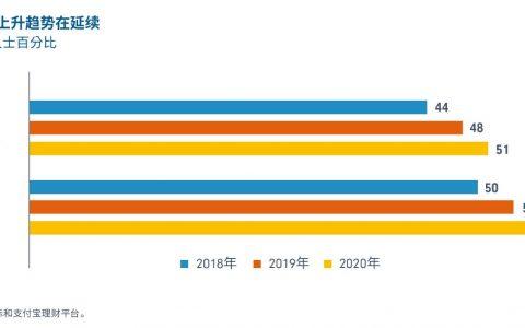 《后疫情时代中国养老前景调查报告》:超过半数85后在为退休储蓄