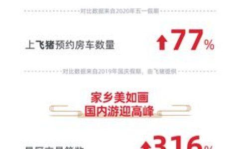 支付宝发布国庆黄金周报告:消费活力杠杠的
