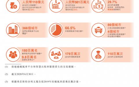 嘀嗒出行赴港IPO:2020上半年营收3.1亿