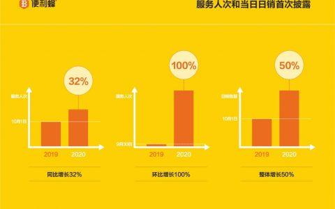 便利蜂首度披露核心数据:十一当天服务人次超百万 日销同比大增50%