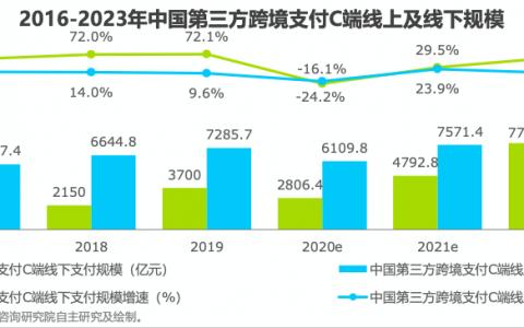 艾瑞跨境支付行业报告发布:未来B端行业竞争要比综合连接和技术实力