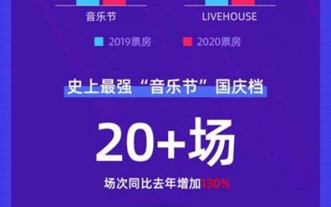 """大麦发布演出国庆档观察:音乐节票房同比提升113% """"Z世代""""成消费主力"""