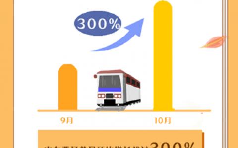 携程发布《中秋国庆假期旅游大数据报告》