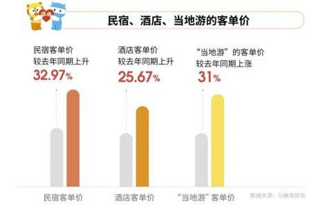 """马蜂窝大数据: 国庆黄金周民宿客单价同比上升32.97%,""""当地游""""客单价同比上涨31%"""