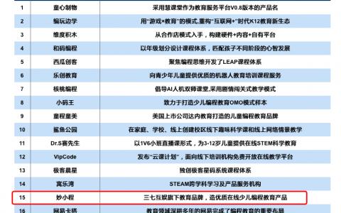 """教学质量行业领跑 三七互娱妙小程入选""""2020少儿编程20强"""""""