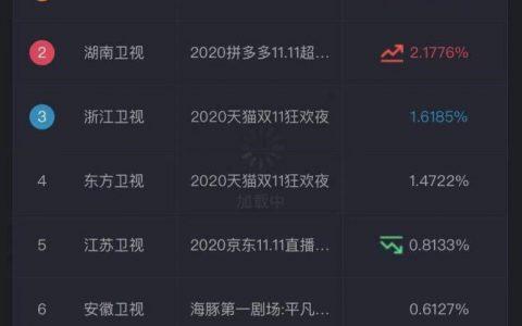 双十一晚会大battle!北京卫视苏宁易购超级秀收率领先