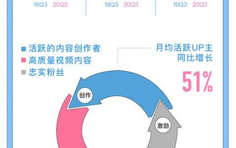 哔哩哔哩2020年Q3财报:营收32.3亿元再创新高,同比增长74%