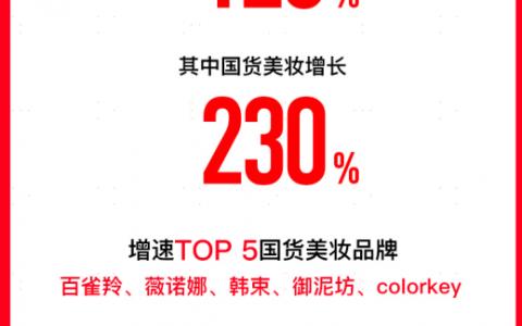 苏宁双十一19小时战报: 国货美妆销售增长230% 百雀羚拿下单品第一