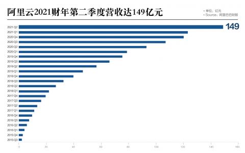阿里云季度收入达149亿,同比大增60%、增速为亚马逊2倍