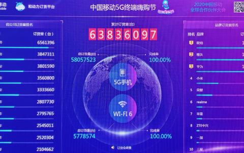 OPPO在中国移动5G终端嗨购节订货量超1500万,排名第一
