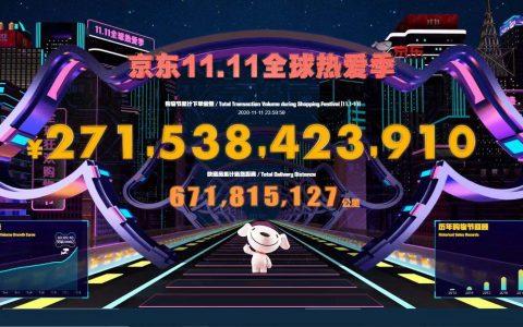 京东11.11下单金额2715亿,创近年来最高增长
