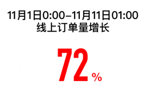 苏宁双十一战报:11月1日-11日1点,线上订单同比增72%